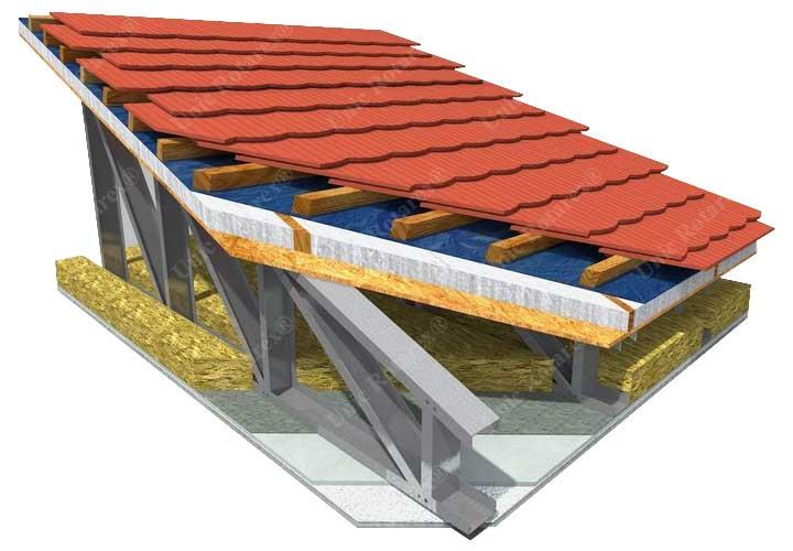 Section de toit pour les maisons métalliques
